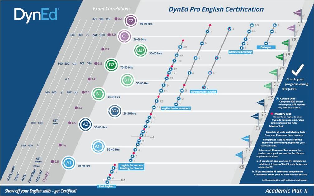 戴耐德学术认证方案II 海报